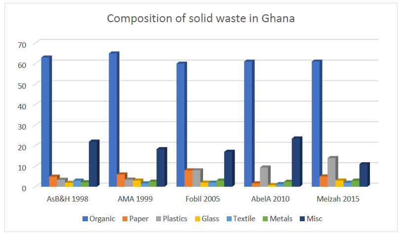Waste Management Options in Ghana, Future Strategy - IMANI
